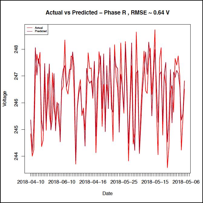 OrxaGrid Voltage Violation Prediction