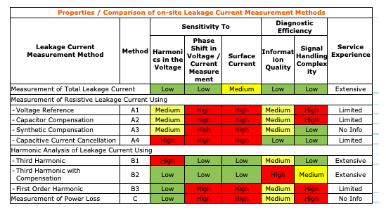 Leakage Current Measurement of Surge Arresters